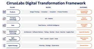 CirrusLabs Digital Transformation Framework-1
