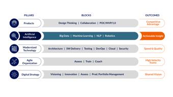 dt-framework-artificialintelligence