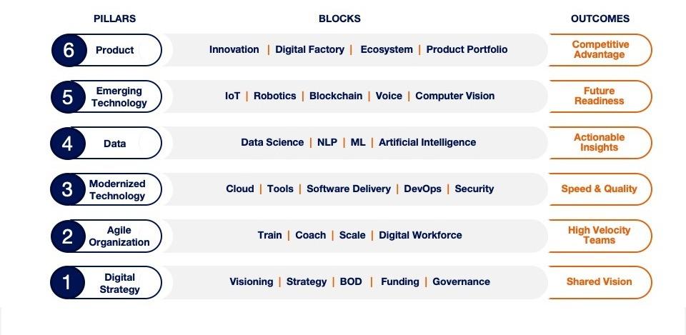 DT Framework