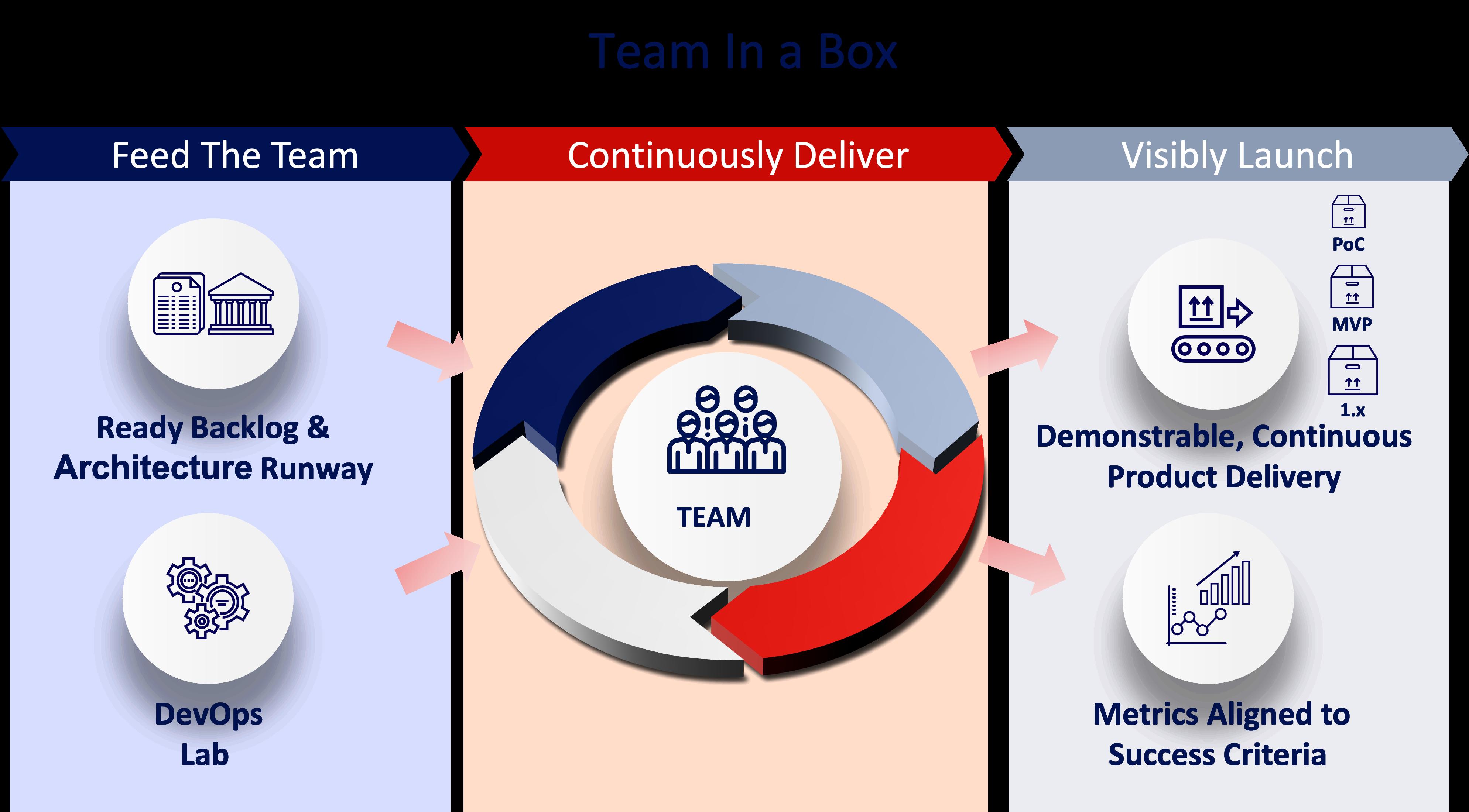 Team in a Box - CirrusLabs
