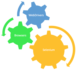 selenium-browsers-webdrivers-gears.png